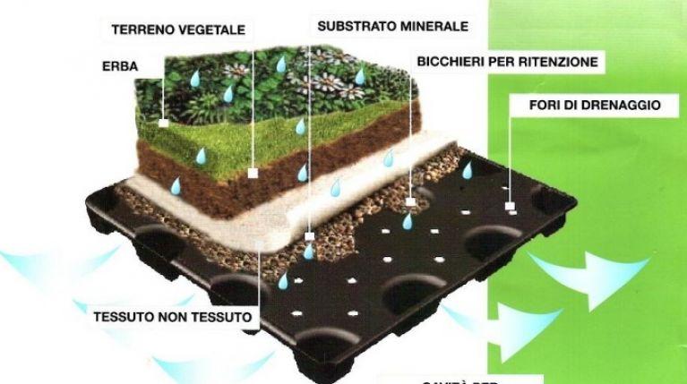 Realizzazione terrazzi e giardini pensili sicilville s r l for Giardino in terrazza